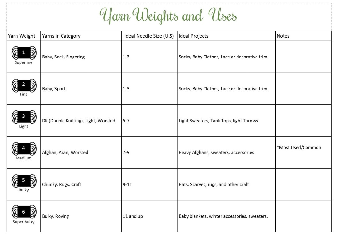 Yarn-Weights-and-Ideal-Projects-Charts-e1361288603570.jpg